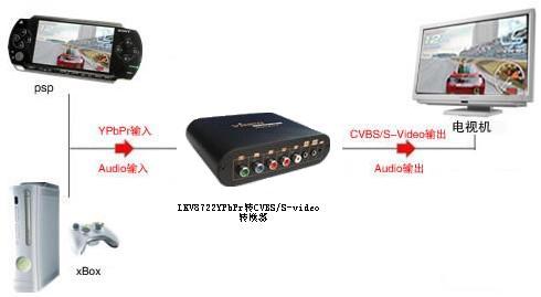 ypbpr转cvbs/s-video转换器